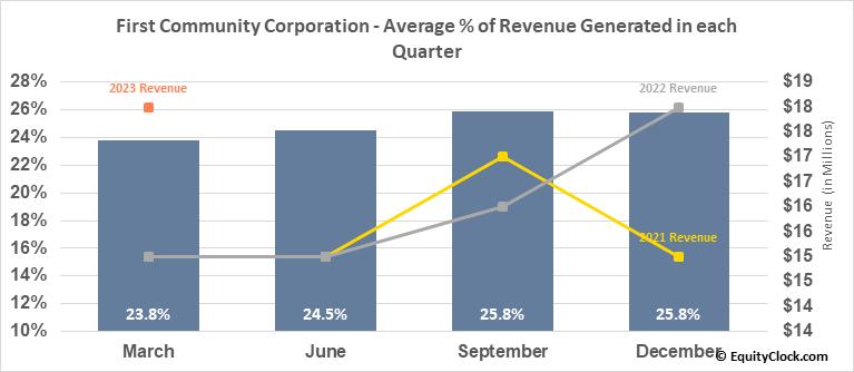 First Community Corporation (Sc) (NASD:FCCO) Revenue Seasonality