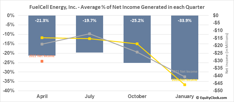 FuelCell Energy, Inc. (NASD:FCEL) Net Income Seasonality
