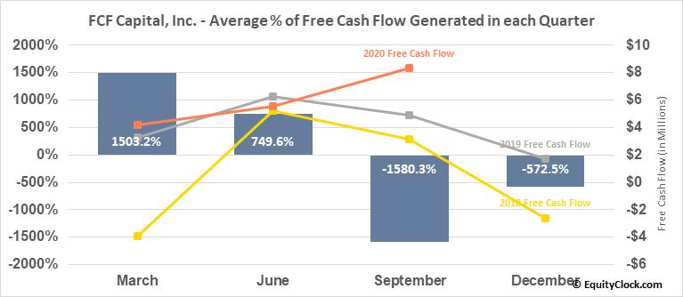 Founders Advantage Capital Corp. (TSXV:FCF.V) Free Cash Flow Seasonality