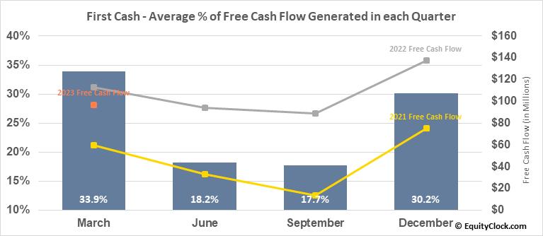 First Cash (NASD:FCFS) Free Cash Flow Seasonality