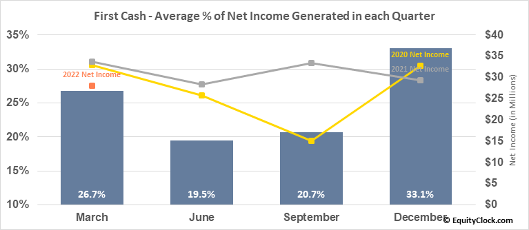 First Cash (NASD:FCFS) Net Income Seasonality