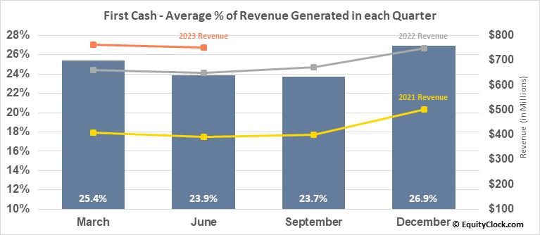 First Cash (NASD:FCFS) Revenue Seasonality