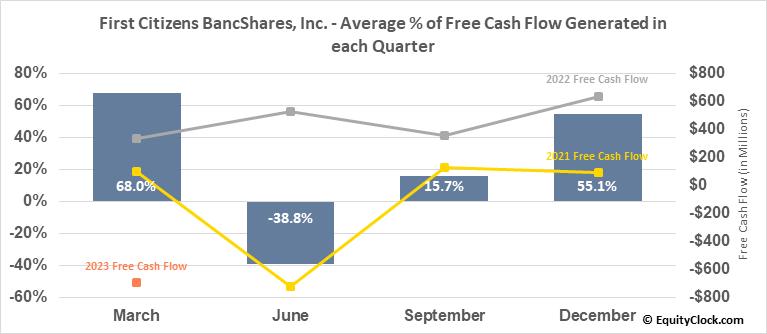 First Citizens BancShares, Inc. (NASD:FCNCA) Free Cash Flow Seasonality