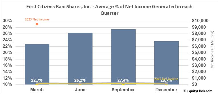 First Citizens BancShares, Inc. (NASD:FCNCA) Net Income Seasonality