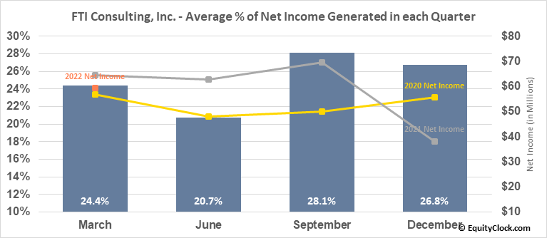 FTI Consulting, Inc. (NYSE:FCN) Net Income Seasonality