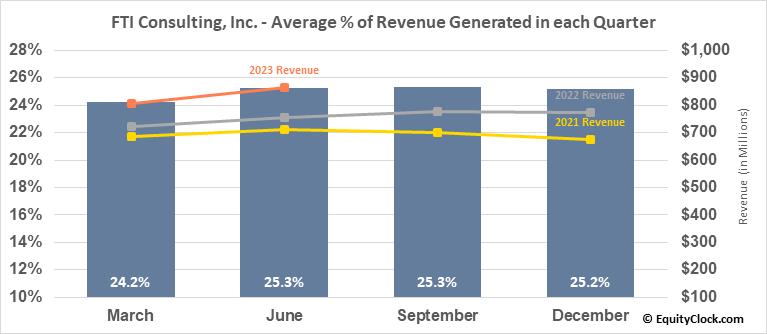 FTI Consulting, Inc. (NYSE:FCN) Revenue Seasonality