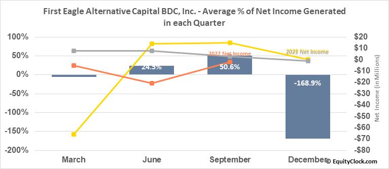 First Eagle Alternative Capital BDC, Inc. (NASD:FCRD) Net Income Seasonality