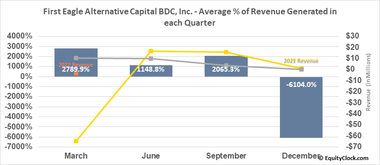 First Eagle Alternative Capital BDC, Inc. (NASD:FCRD) Revenue Seasonality