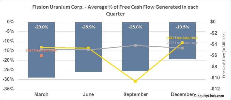 Fission Uranium Corp. (TSE:FCU.TO) Free Cash Flow Seasonality
