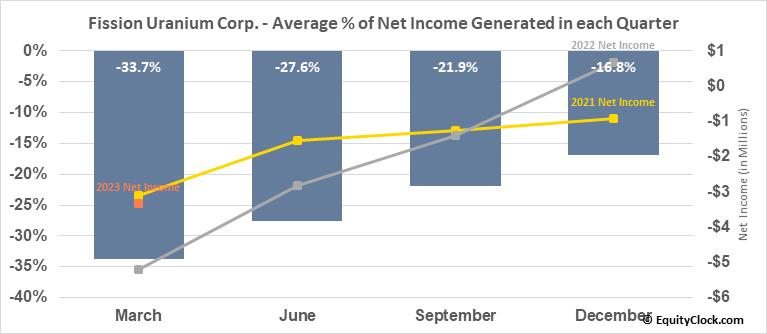Fission Uranium Corp. (TSE:FCU.TO) Net Income Seasonality