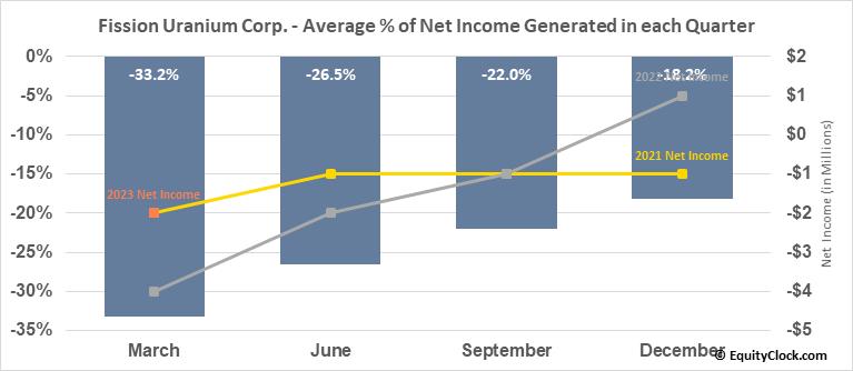 Fission Uranium Corp. (OTCMKT:FCUUF) Net Income Seasonality