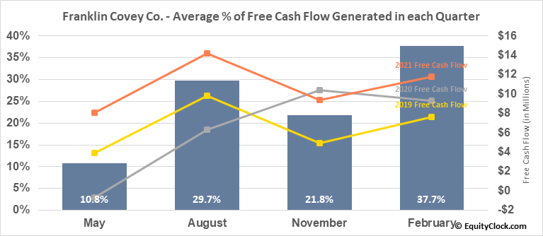 Franklin Covey Co. (NYSE:FC) Free Cash Flow Seasonality