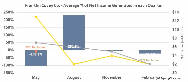 Franklin Covey Co. (NYSE:FC) Net Income Seasonality