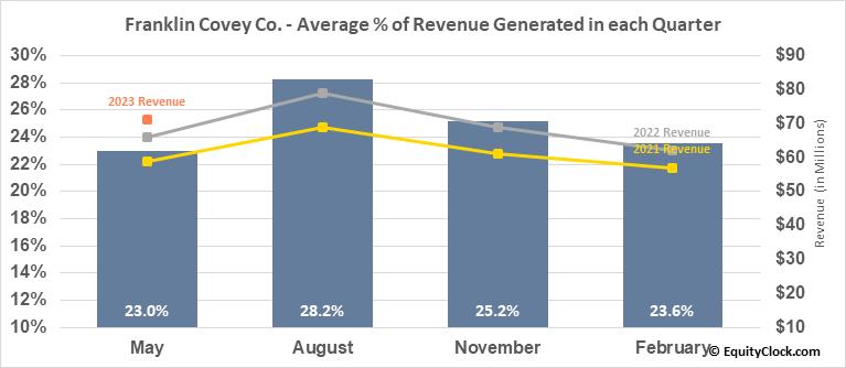 Franklin Covey Co. (NYSE:FC) Revenue Seasonality