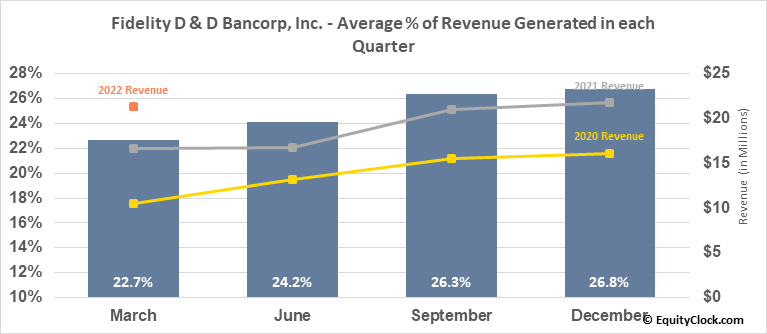 Fidelity D & D Bancorp, Inc. (NASD:FDBC) Revenue Seasonality