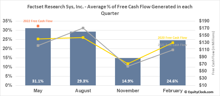 Factset Research Sys, Inc. (NYSE:FDS) Free Cash Flow Seasonality