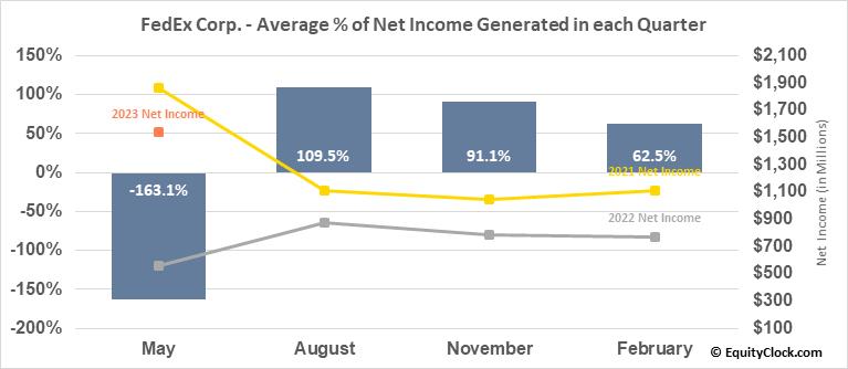 FedEx Corp. (NYSE:FDX) Net Income Seasonality