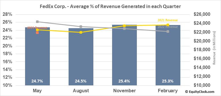 FedEx Corp. (NYSE:FDX) Revenue Seasonality