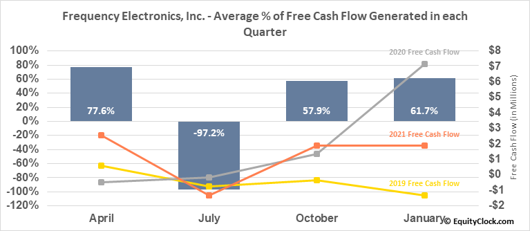 Frequency Electronics, Inc. (NASD:FEIM) Free Cash Flow Seasonality