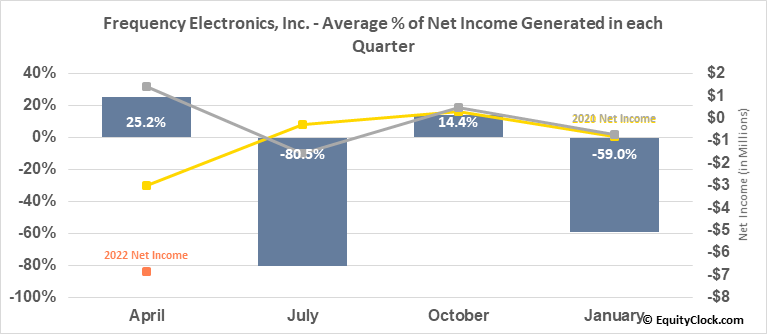 Frequency Electronics, Inc. (NASD:FEIM) Net Income Seasonality