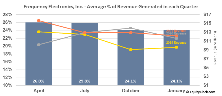 Frequency Electronics, Inc. (NASD:FEIM) Revenue Seasonality