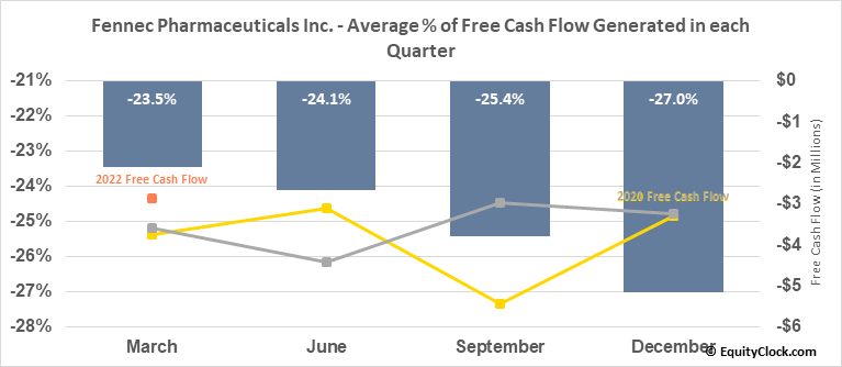 Fennec Pharmaceuticals Inc. (NASD:FENC) Free Cash Flow Seasonality
