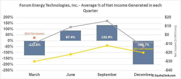 Forum Energy Technologies, Inc. (NYSE:FET) Net Income Seasonality
