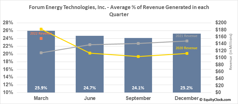 Forum Energy Technologies, Inc. (NYSE:FET) Revenue Seasonality