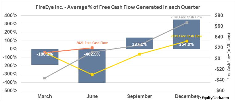 FireEye Inc. (NASD:FEYE) Free Cash Flow Seasonality