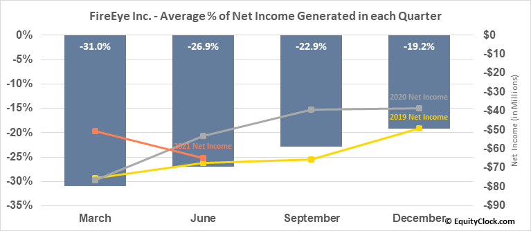 FireEye Inc. (NASD:FEYE) Net Income Seasonality