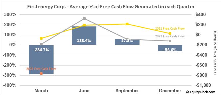 Firstenergy Corp. (NYSE:FE) Free Cash Flow Seasonality