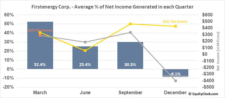 Firstenergy Corp. (NYSE:FE) Net Income Seasonality