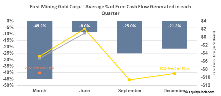 First Mining Gold Corp. (TSE:FF.TO) Free Cash Flow Seasonality
