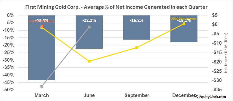 First Mining Gold Corp. (TSE:FF.TO) Net Income Seasonality