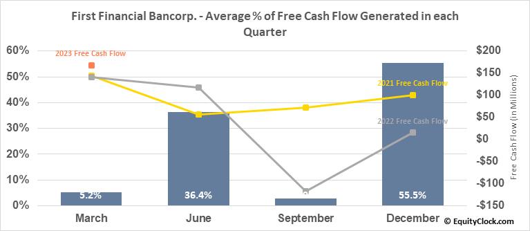 First Financial Bancorp. (NASD:FFBC) Free Cash Flow Seasonality
