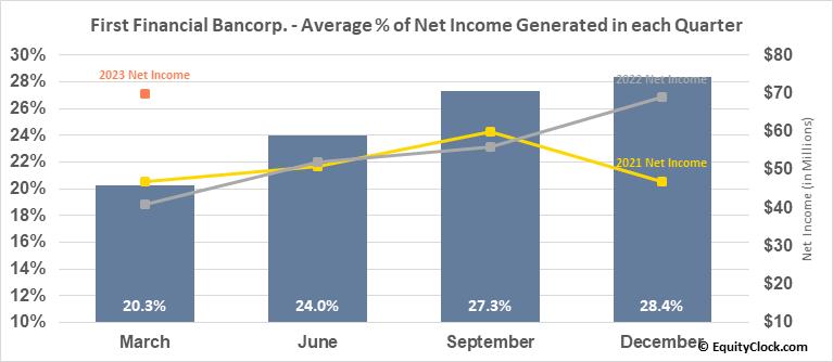 First Financial Bancorp. (NASD:FFBC) Net Income Seasonality