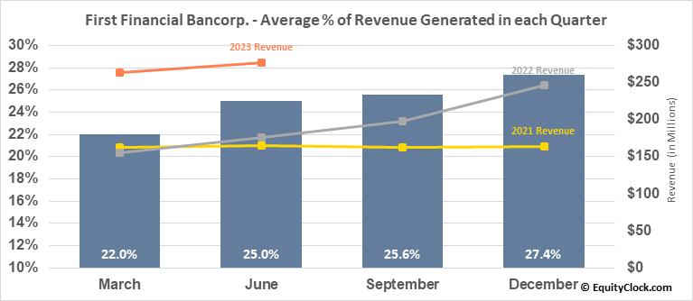 First Financial Bancorp. (NASD:FFBC) Revenue Seasonality