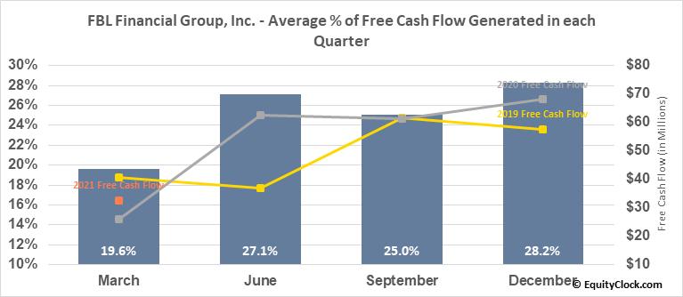 FBL Financial Group, Inc. (NYSE:FFG) Free Cash Flow Seasonality