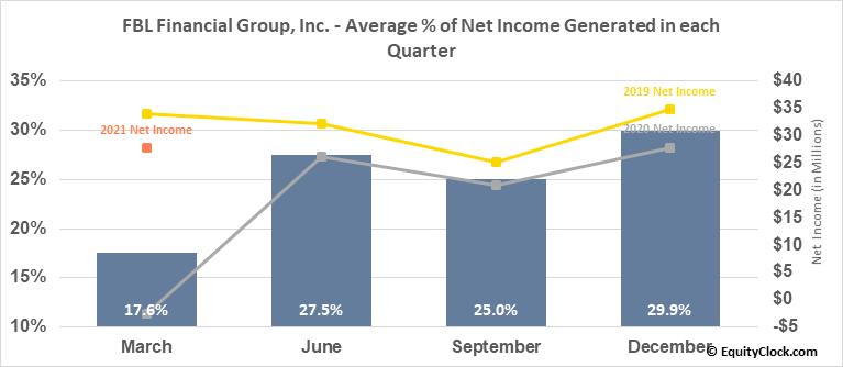 FBL Financial Group, Inc. (NYSE:FFG) Net Income Seasonality