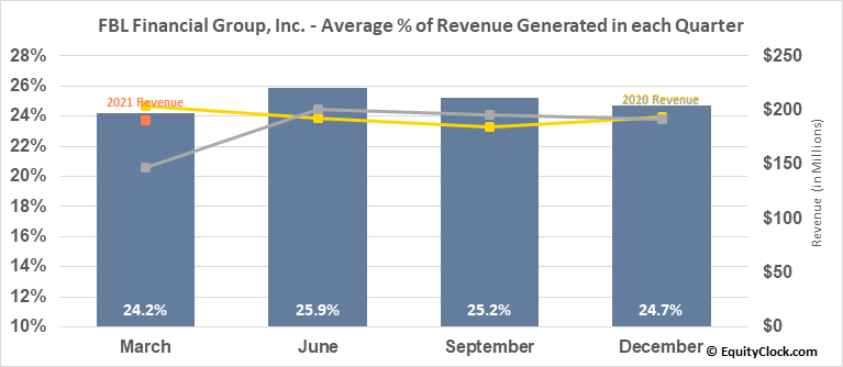 FBL Financial Group, Inc. (NYSE:FFG) Revenue Seasonality