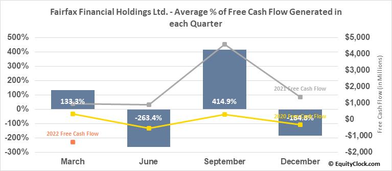 Fairfax Financial Holdings Ltd. (TSE:FFH.TO) Free Cash Flow Seasonality