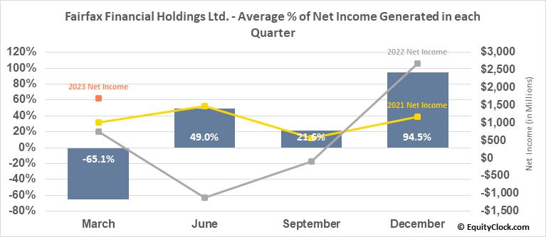 Fairfax Financial Holdings Ltd. (TSE:FFH.TO) Net Income Seasonality