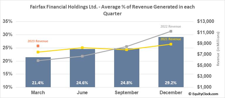 Fairfax Financial Holdings Ltd. (TSE:FFH.TO) Revenue Seasonality