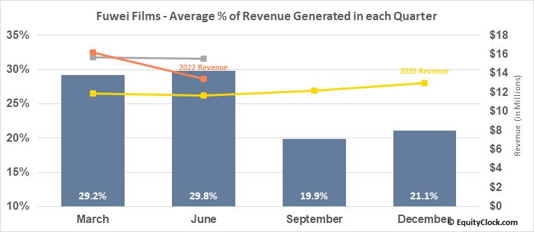 Fuwei Films (Holdings) Co. Ltd (NASD:FFHL) Revenue Seasonality