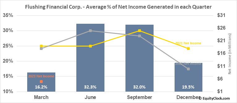 Flushing Financial Corp. (NASD:FFIC) Net Income Seasonality