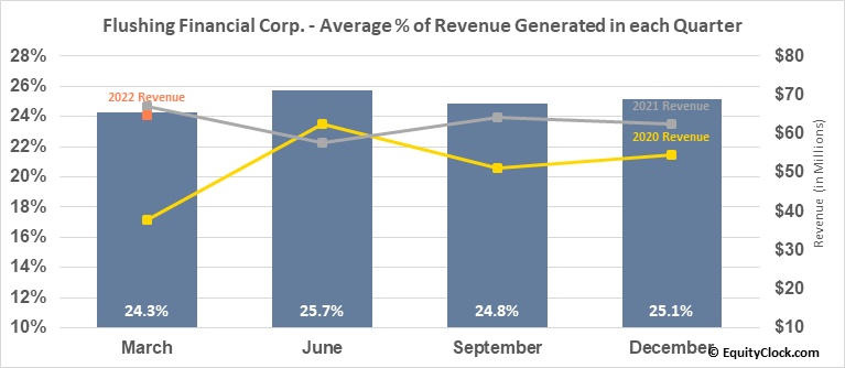 Flushing Financial Corp. (NASD:FFIC) Revenue Seasonality