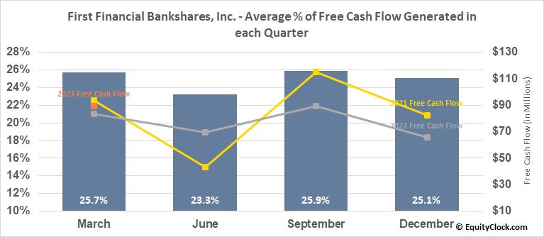 First Financial Bankshares, Inc. (NASD:FFIN) Free Cash Flow Seasonality