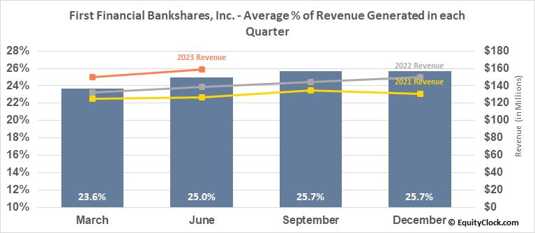 First Financial Bankshares, Inc. (NASD:FFIN) Revenue Seasonality