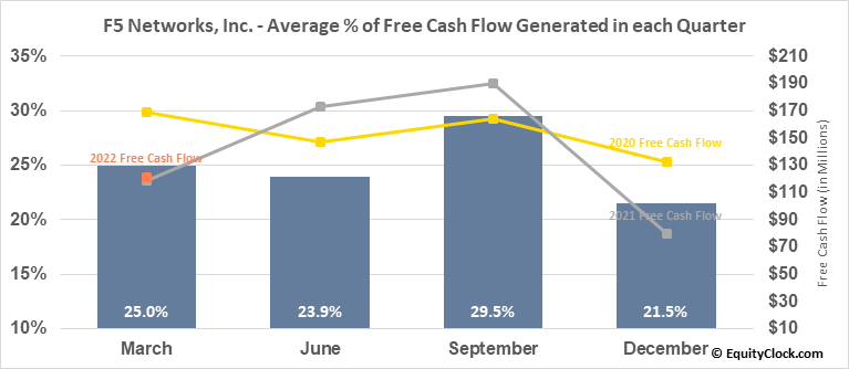 F5 Networks, Inc. (NASD:FFIV) Free Cash Flow Seasonality