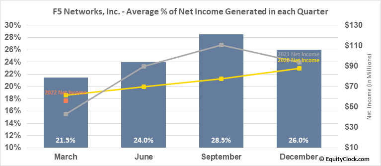 F5 Networks, Inc. (NASD:FFIV) Net Income Seasonality